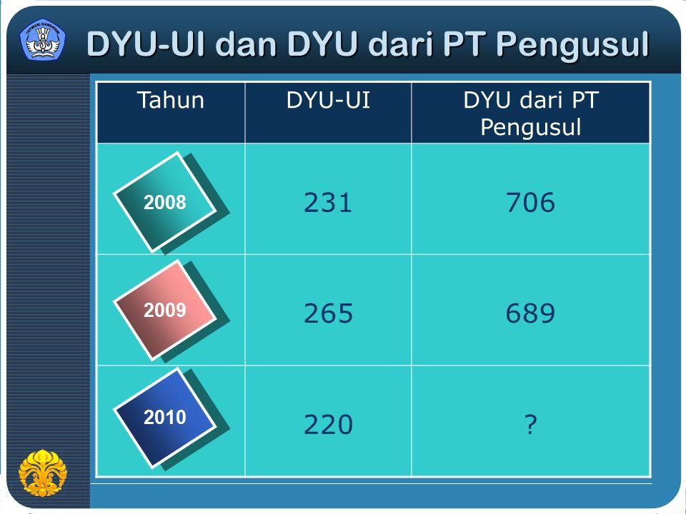 DYU-UI dan DYU dari PT Pengusul TahunDYU-UIDYU dari PT Pengusul 231706 265689 220? 20082009 2010