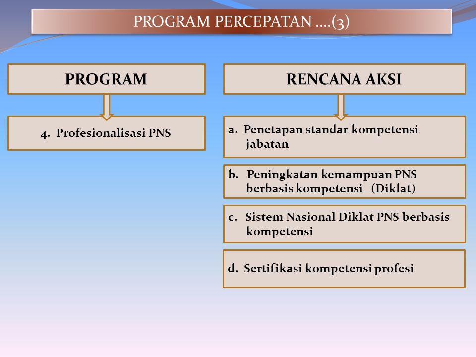 PROGRAMRENCANA AKSI 4. Profesionalisasi PNS a. Penetapan standar kompetensi jabatan b. Peningkatan kemampuan PNS berbasis kompetensi(Diklat) c. Sistem