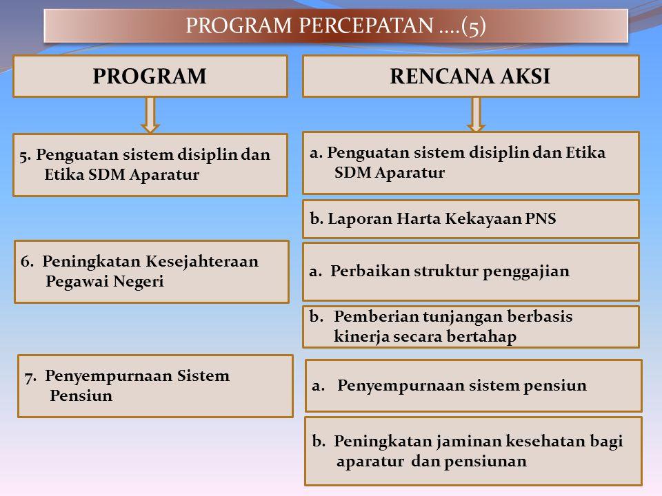 PROGRAMRENCANA AKSI 6. Peningkatan Kesejahteraan Pegawai Negeri a. Perbaikan struktur penggajian b.Pemberian tunjangan berbasis kinerja secara bertaha