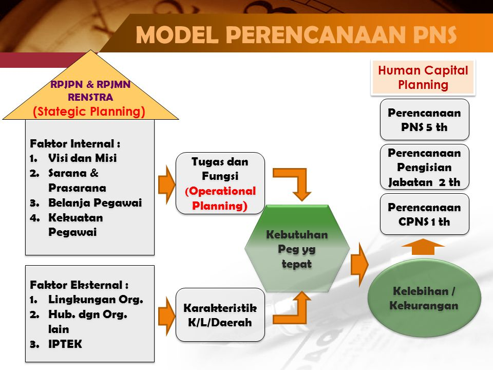 MODEL PERENCANAAN PNS Tugas dan Fungsi ( Operational Planning) Tugas dan Fungsi ( Operational Planning) Faktor Internal : 1.Visi dan Misi 2.Sarana & P