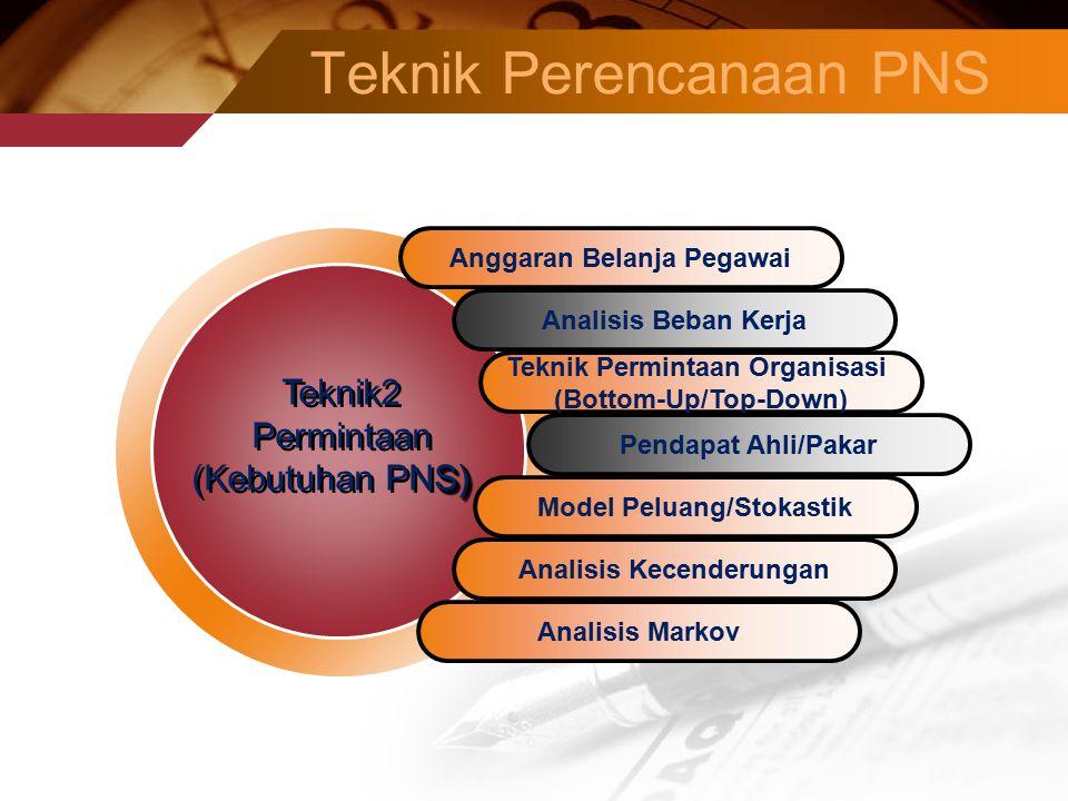 Teknik Perencanaan PNS Anggaran Belanja Pegawai Analisis Beban Kerja Teknik Permintaan Organisasi (Bottom-Up/Top-Down) Pendapat Ahli/Pakar Model Peluang/Stokastik Teknik2 Permintaan S) (Kebutuhan PNS) Teknik2 Permintaan S) (Kebutuhan PNS) Analisis Kecenderungan Analisis Markov
