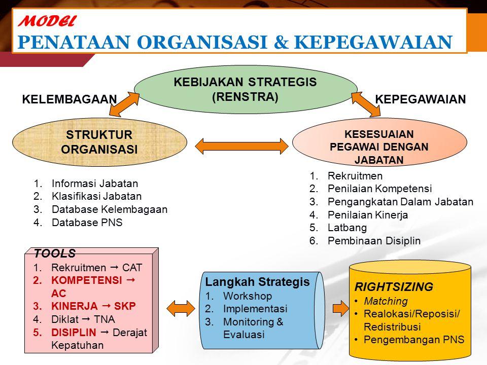 MODEL PENATAAN ORGANISASI & KEPEGAWAIAN KEBIJAKAN STRATEGIS (RENSTRA) STRUKTUR ORGANISASI KESESUAIAN PEGAWAI DENGAN JABATAN 1.Informasi Jabatan 2.Klasifikasi Jabatan 3.Database Kelembagaan 4.Database PNS 1.Rekruitmen 2.Penilaian Kompetensi 3.Pengangkatan Dalam Jabatan 4.Penilaian Kinerja 5.Latbang 6.Pembinaan Disiplin TOOLS 1.Rekruitmen  CAT 2.KOMPETENSI  AC 3.KINERJA  SKP 4.Diklat  TNA 5.DISIPLIN  Derajat Kepatuhan Langkah Strategis 1.Workshop 2.Implementasi 3.Monitoring & Evaluasi RIGHTSIZING Matching Realokasi/Reposisi/ Redistribusi Pengembangan PNS KELEMBAGAANKEPEGAWAIAN