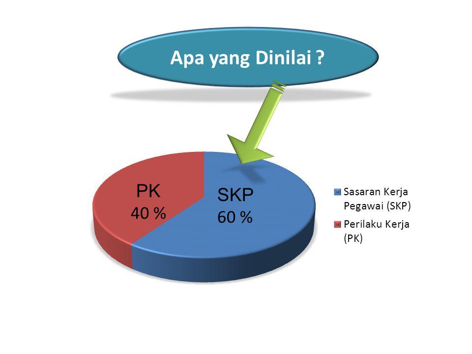 Apa yang Dinilai ? SKP 60 %