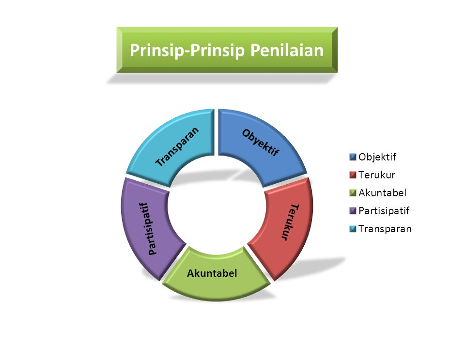 Prinsip-Prinsip Penilaian Transparan