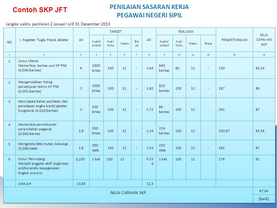 PENILAIAN SASARAN KERJA PEGAWAI NEGERI SIPIL Contoh SKP JFT Jangka waktu penilaian 2 Januari s/d 31 Desember 2013