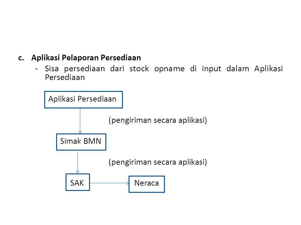 c.Aplikasi Pelaporan Persediaan -Sisa persediaan dari stock opname di input dalam Aplikasi Persediaan Aplikasi Persediaan (pengiriman secara aplikasi)