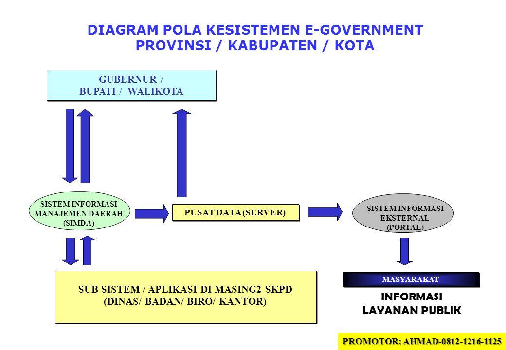 DIAGRAM POLA KESISTEMEN E-GOVERNMENT PROVINSI / KABUPATEN / KOTA GUBERNUR / BUPATI / WALIKOTA GUBERNUR / BUPATI / WALIKOTA PUSAT DATA (SERVER) SUB SISTEM / APLIKASI DI MASING2 SKPD (DINAS/ BADAN/ BIRO/ KANTOR) SUB SISTEM / APLIKASI DI MASING2 SKPD (DINAS/ BADAN/ BIRO/ KANTOR) MASYARAKAT SISTEM INFORMASI MANAJEMEN DAERAH (SIMDA) SISTEM INFORMASI EKSTERNAL (PORTAL) INFORMASI LAYANAN PUBLIK PROMOTOR: AHMAD-0812-1216-1125