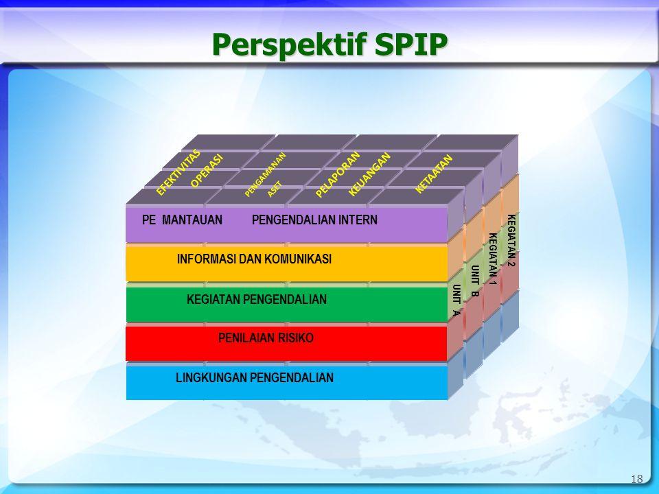 19 SPIP Sarana Komunikasi Sistem Informasi Pemantauan Berkelanjutan Evaluasi Terpisah Tindak Lanjut Lingkungan Pengendalian Ps.