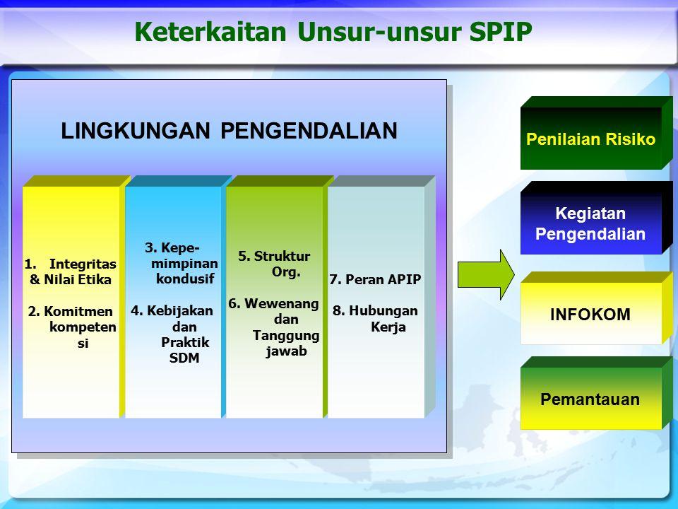 24 Identifikasi Analisis Respon / Kelola Risiko Tujuan Instansi Pemerintah 11 Sub Unsur Kegiatan Pengendalian