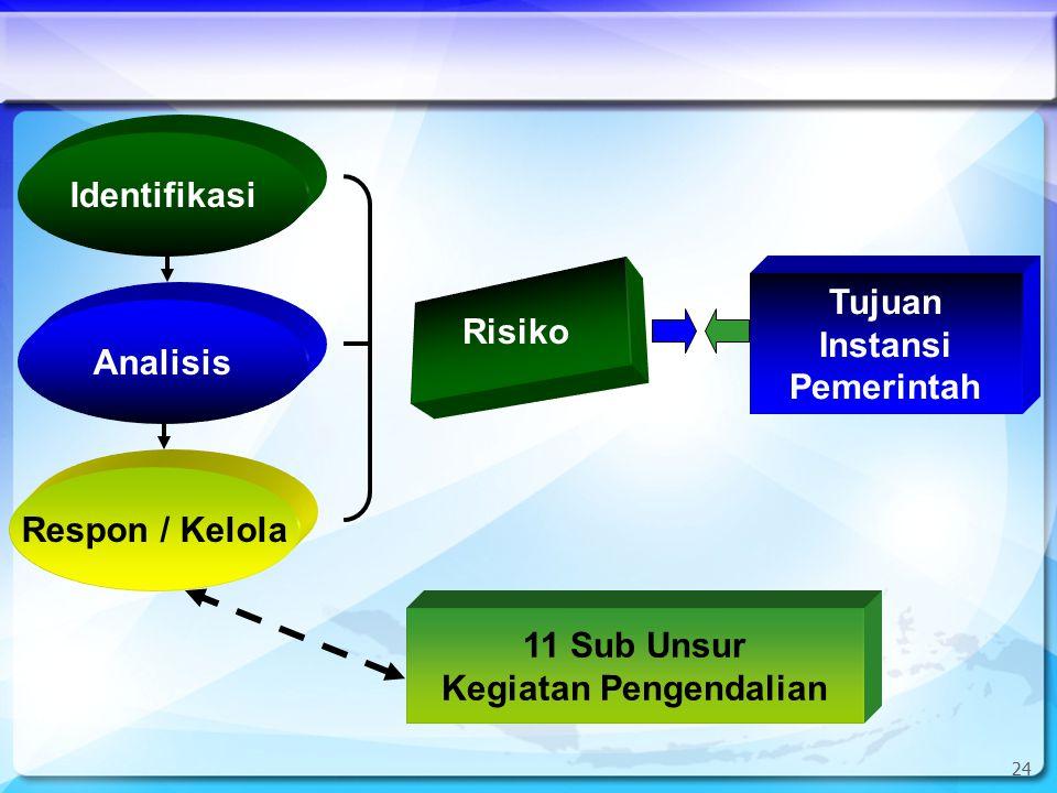 25 EPILOG Patut diingat: SPIP bukan hanya upaya membentuk mekanisme administratif tetapi juga upaya melakukan perubahan sikap dan perilaku.