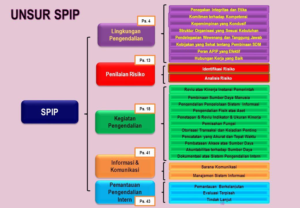 SPIP Pemantauan Pengendalian Intern Pemantauan Pengendalian Intern Informasi & Komunikasi Informasi & Komunikasi Kegiatan Pengendalian Kegiatan Pengen