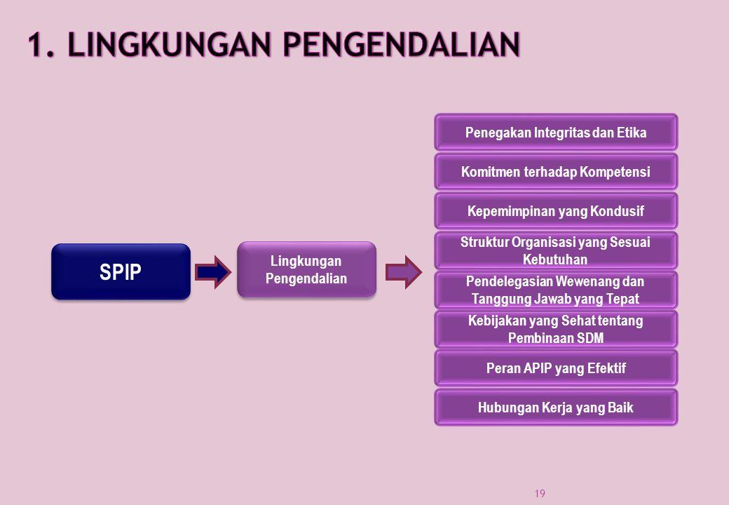 SPIP Lingkungan Pengendalian Kebijakan yang Sehat tentang Pembinaan SDM Pendelegasian Wewenang dan Tanggung Jawab yang Tepat Struktur Organisasi yang