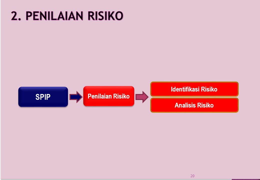 SPIP Penilaian Risiko Identifikasi Risiko Analisis Risiko 20