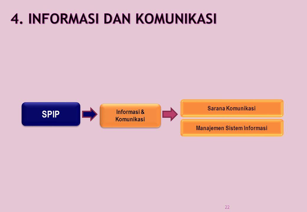 SPIP Informasi & Komunikasi Sarana Komunikasi Manajemen Sistem Informasi 22