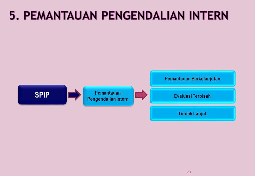 SPIP Pemantauan Pengendalian Intern Pemantauan Pengendalian Intern Pemantauan Berkelanjutan Evaluasi Terpisah Tindak Lanjut 23