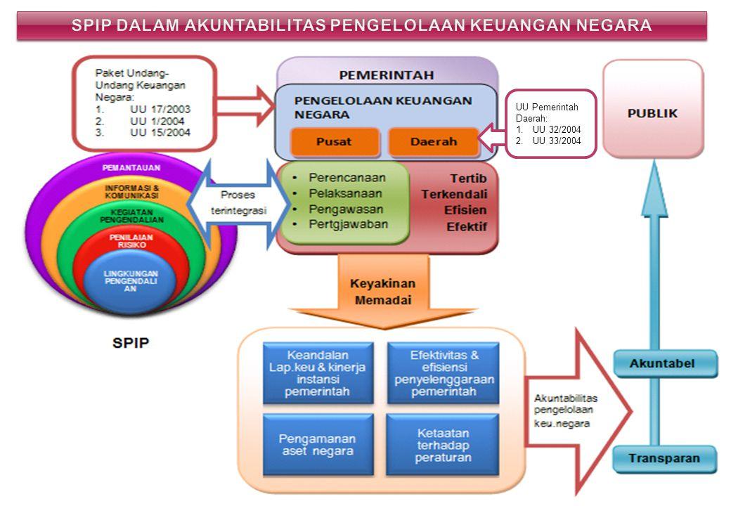 24 UU Pemerintah Daerah: 1.UU 32/2004 2.UU 33/2004