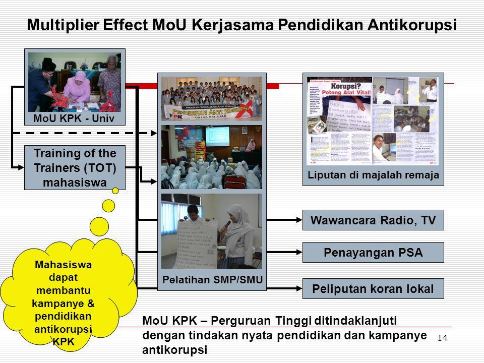 14 Multiplier Effect MoU Kerjasama Pendidikan Antikorupsi MoU KPK - Univ Training of the Trainers (TOT) mahasiswa Pelatihan SMP/SMU Wawancara Radio, T