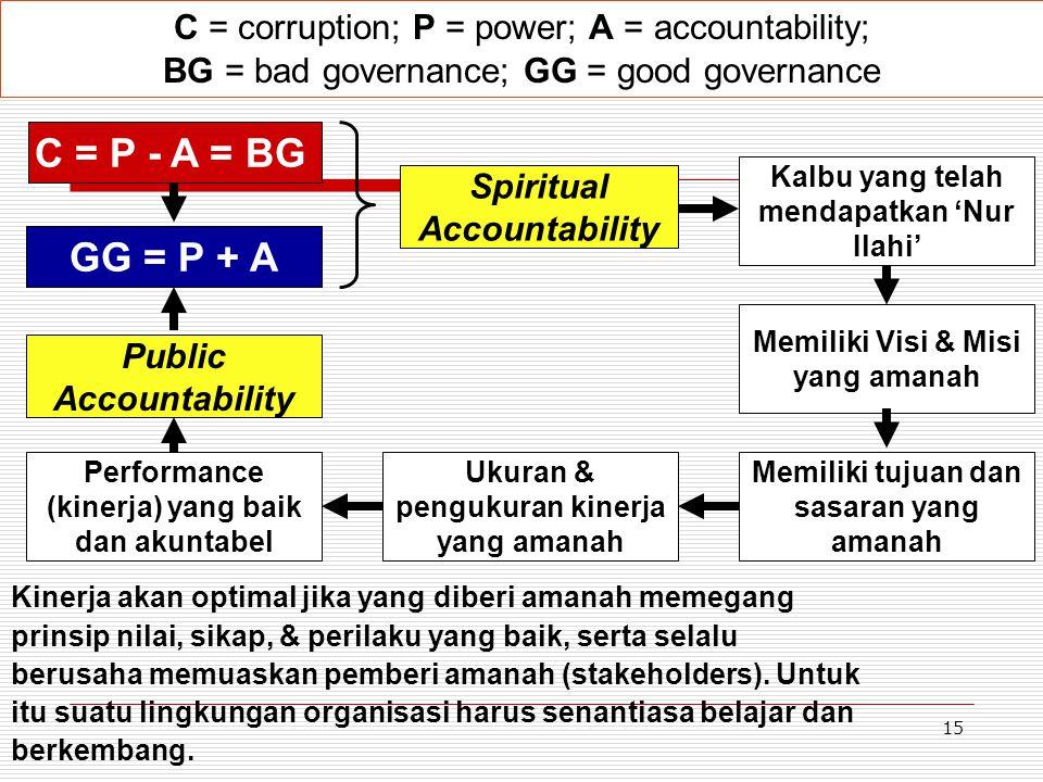 15 GG = P + A Spiritual Accountability Public Accountability C = P - A = BG C = corruption; P = power; A = accountability; BG = bad governance; GG = g