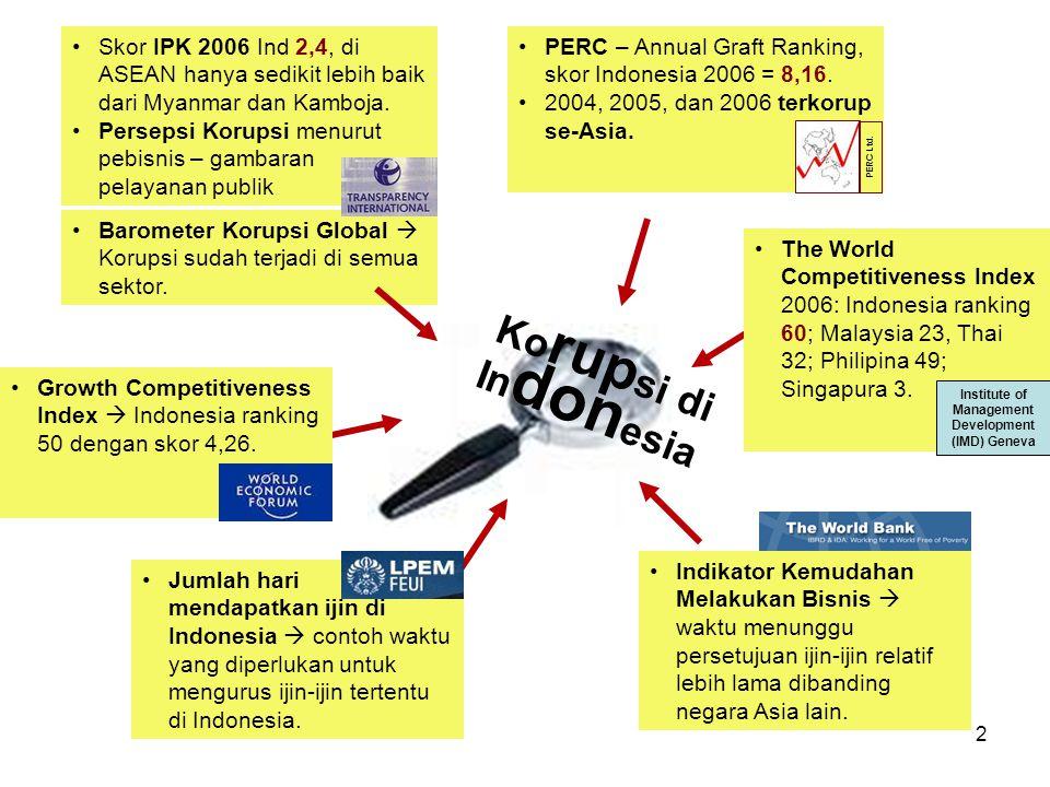2 Ko rup si di In don esia Skor IPK 2006 Ind 2,4, di ASEAN hanya sedikit lebih baik dari Myanmar dan Kamboja. Persepsi Korupsi menurut pebisnis – gamb