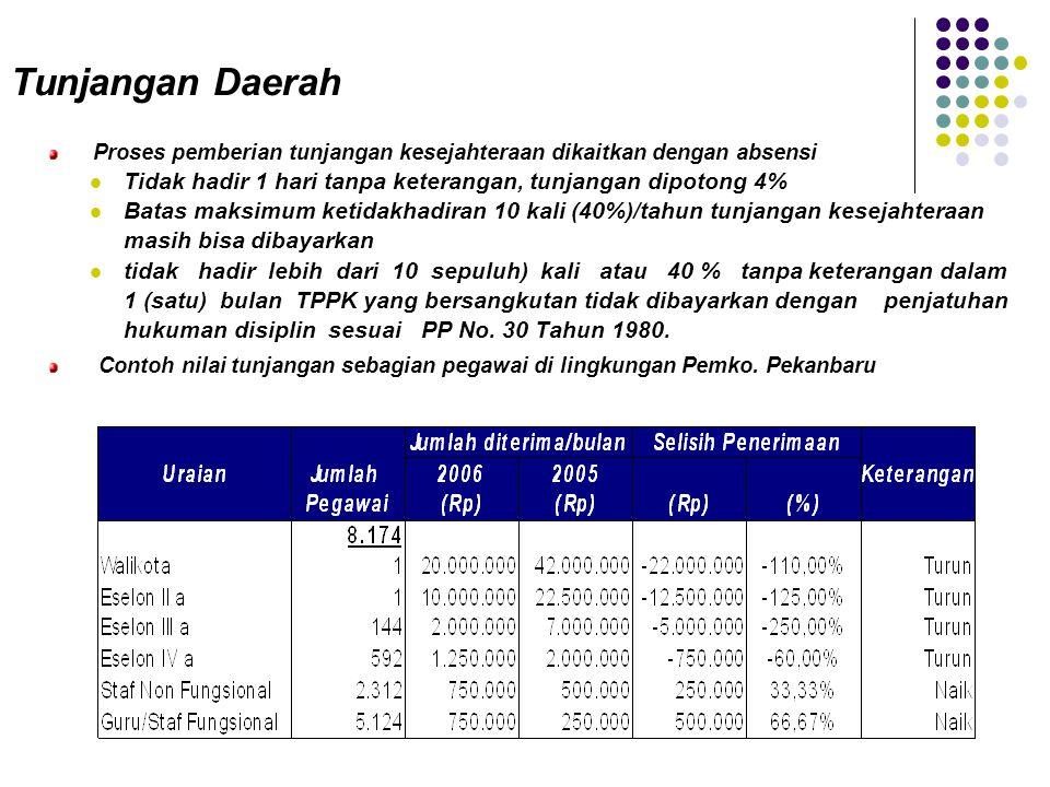 Tunjangan Daerah Proses pemberian tunjangan kesejahteraan dikaitkan dengan absensi Tidak hadir 1 hari tanpa keterangan, tunjangan dipotong 4% Batas ma