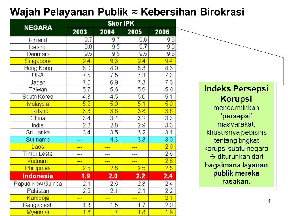 4 Wajah Pelayanan Publik ≈ Kebersihan Birokrasi Indeks Persepsi Korupsi mencerminkan 'persepsi' masyarakat, khususnya pebisnis tentang tingkat korupsi