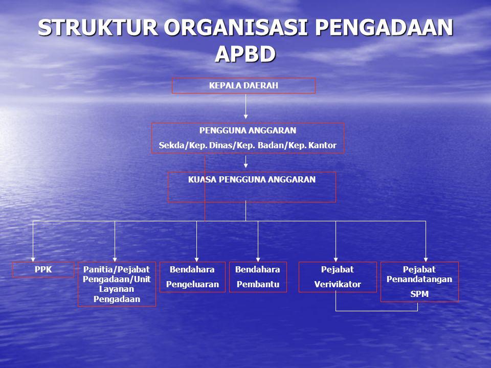 STRUKTUR ORGANISASI PENGADAAN APBD PENGGUNA ANGGARAN Sekda/Kep. Dinas/Kep. Badan/Kep. Kantor KEPALA DAERAH PPKBendahara Pengeluaran Pejabat Verivikato