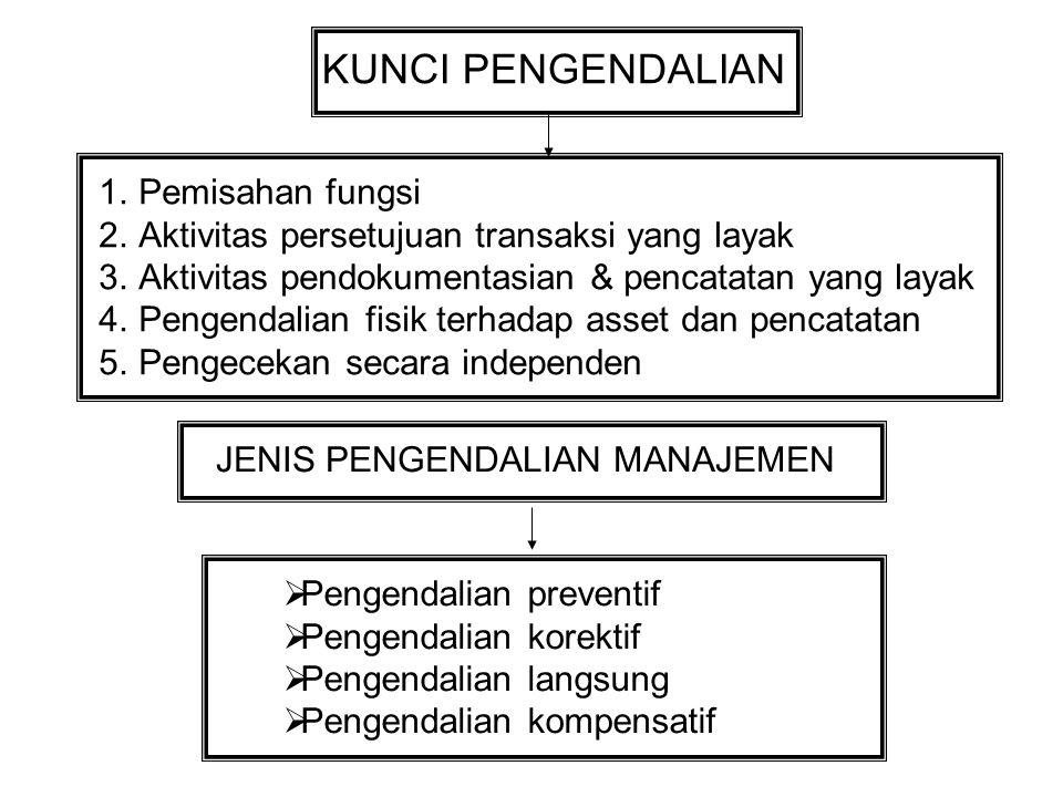 KUNCI PENGENDALIAN 1.Pemisahan fungsi 2.Aktivitas persetujuan transaksi yang layak 3.Aktivitas pendokumentasian & pencatatan yang layak 4.Pengendalian fisik terhadap asset dan pencatatan 5.Pengecekan secara independen JENIS PENGENDALIAN MANAJEMEN  Pengendalian preventif  Pengendalian korektif  Pengendalian langsung  Pengendalian kompensatif