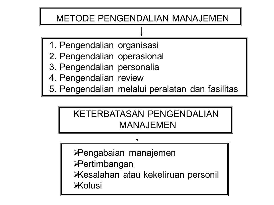 METODE PENGENDALIAN MANAJEMEN 1.Pengendalian organisasi 2.Pengendalian operasional 3.Pengendalian personalia 4.Pengendalian review 5.Pengendalian melalui peralatan dan fasilitas KETERBATASAN PENGENDALIAN MANAJEMEN  Pengabaian manajemen  Pertimbangan  Kesalahan atau kekeliruan personil  Kolusi