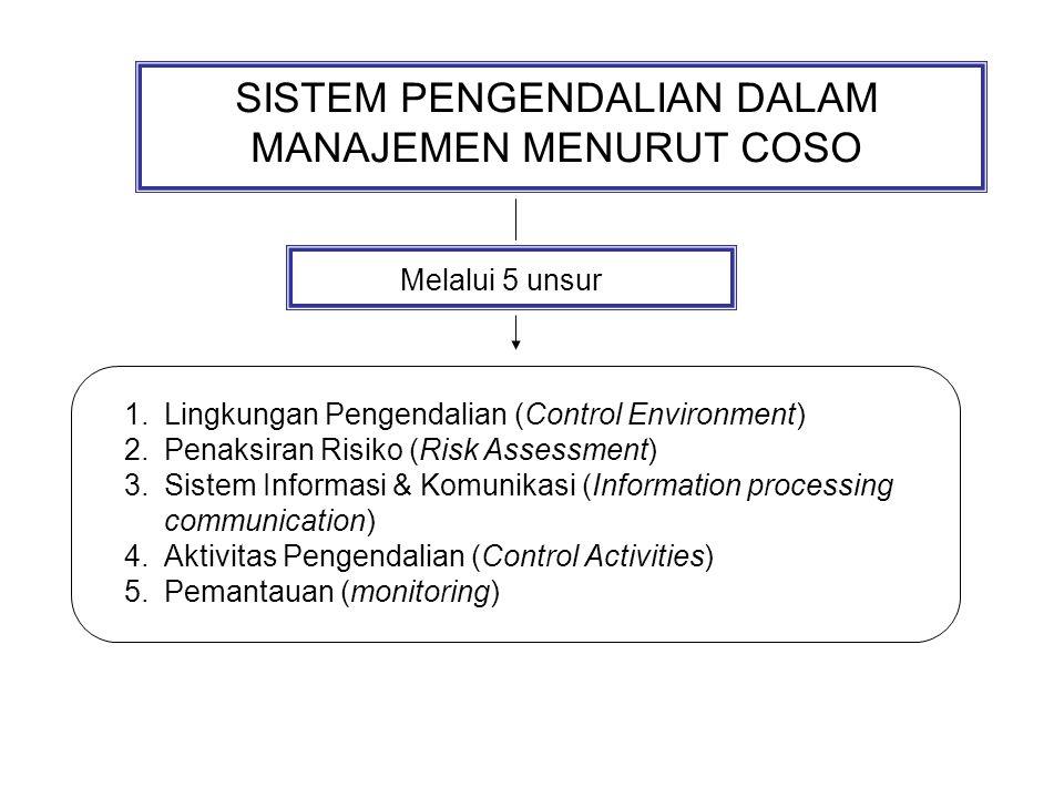 SISTEM PENGENDALIAN DALAM MANAJEMEN MENURUT COSO Melalui 5 unsur 1.Lingkungan Pengendalian (Control Environment) 2.Penaksiran Risiko (Risk Assessment) 3.Sistem Informasi & Komunikasi (Information processing communication) 4.Aktivitas Pengendalian (Control Activities) 5.Pemantauan (monitoring)