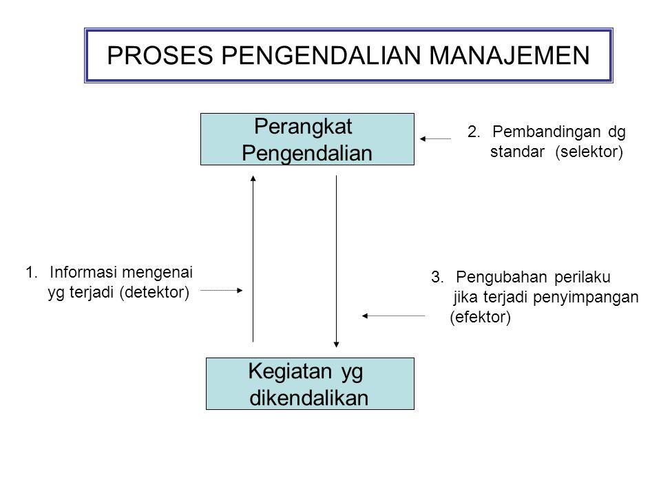 PROSES PENGENDALIAN MANAJEMEN Perangkat Pengendalian Kegiatan yg dikendalikan 1.Informasi mengenai yg terjadi (detektor) 2.Pembandingan dg standar (selektor) 3.Pengubahan perilaku jika terjadi penyimpangan (efektor)