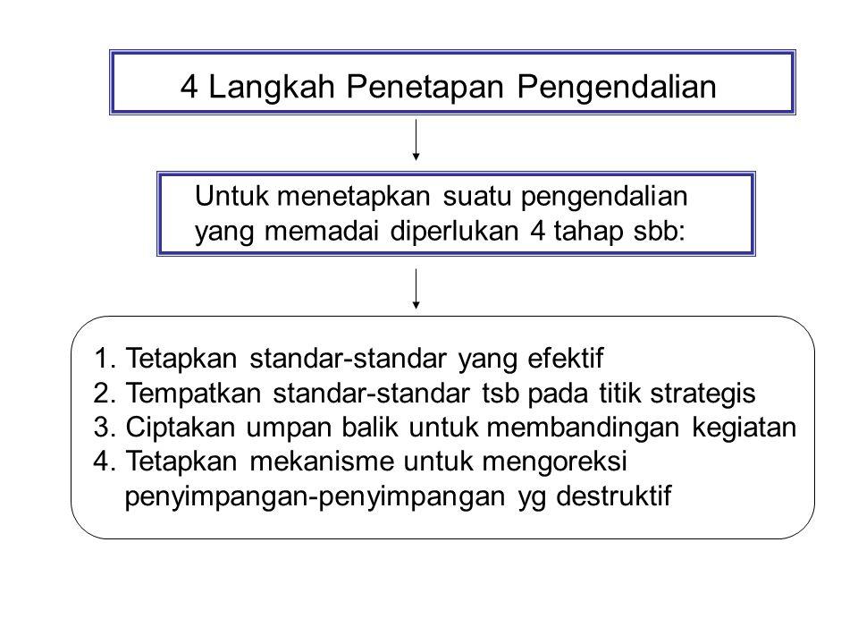 4 Langkah Penetapan Pengendalian Untuk menetapkan suatu pengendalian yang memadai diperlukan 4 tahap sbb: 1.Tetapkan standar-standar yang efektif 2.Tempatkan standar-standar tsb pada titik strategis 3.Ciptakan umpan balik untuk membandingan kegiatan 4.Tetapkan mekanisme untuk mengoreksi penyimpangan-penyimpangan yg destruktif