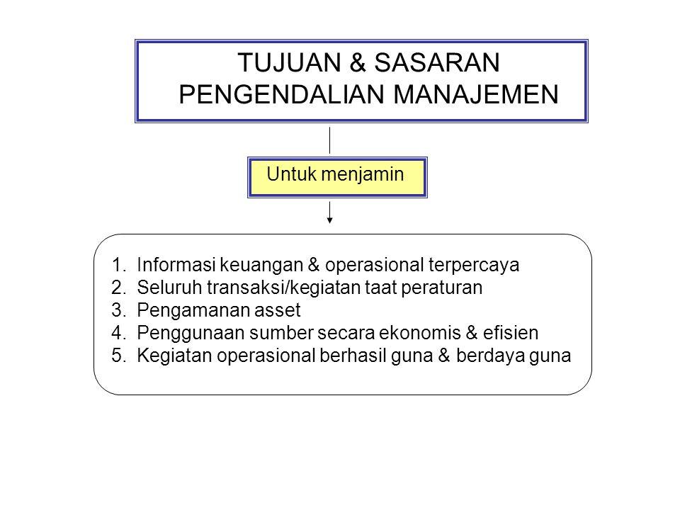 TUJUAN & SASARAN PENGENDALIAN MANAJEMEN Untuk menjamin 1.Informasi keuangan & operasional terpercaya 2.Seluruh transaksi/kegiatan taat peraturan 3.Pengamanan asset 4.Penggunaan sumber secara ekonomis & efisien 5.Kegiatan operasional berhasil guna & berdaya guna
