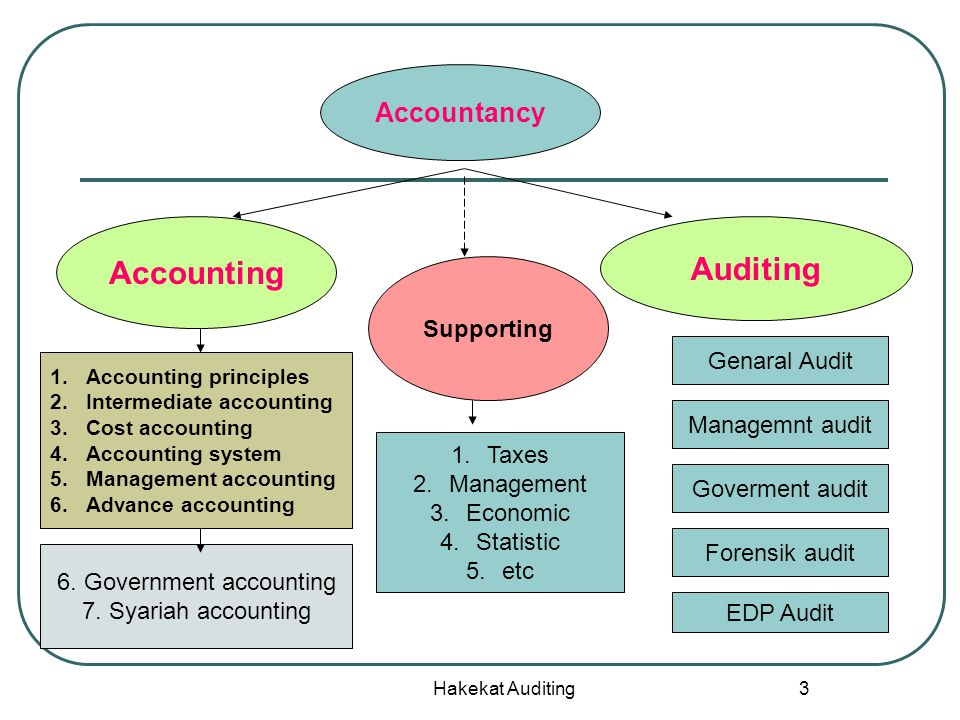 Hakekat Auditing 3 Accountancy Accounting Auditing Supporting 1.Accounting principles 2.Intermediate accounting 3.Cost accounting 4.Accounting system