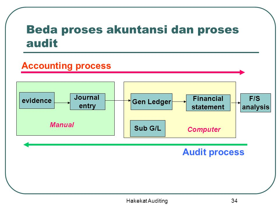 Hakekat Auditing 34 Beda proses akuntansi dan proses audit evidence Journal entry Gen Ledger Financial statement Accounting process Audit process Sub