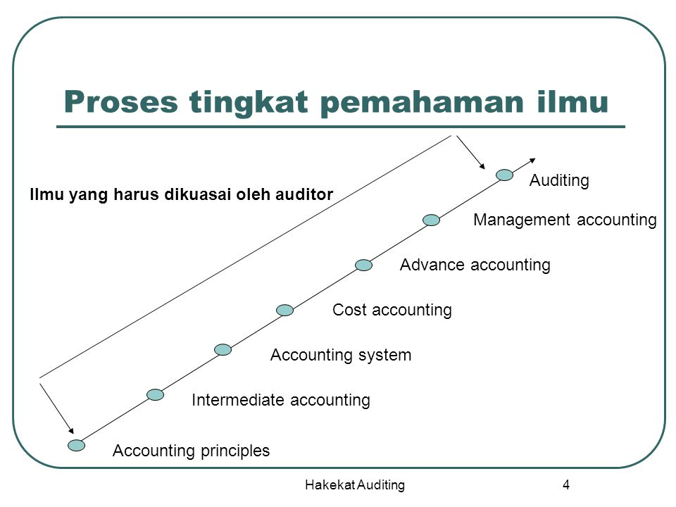 Hakekat Auditing 4 Proses tingkat pemahaman ilmu Accounting principles Intermediate accounting Accounting system Cost accounting Advance accounting Ma
