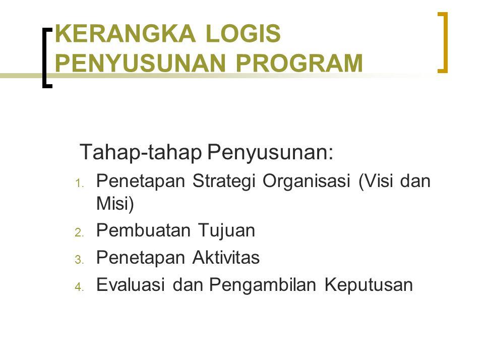 KERANGKA LOGIS PENYUSUNAN PROGRAM Tahap-tahap Penyusunan: 1. Penetapan Strategi Organisasi (Visi dan Misi) 2. Pembuatan Tujuan 3. Penetapan Aktivitas