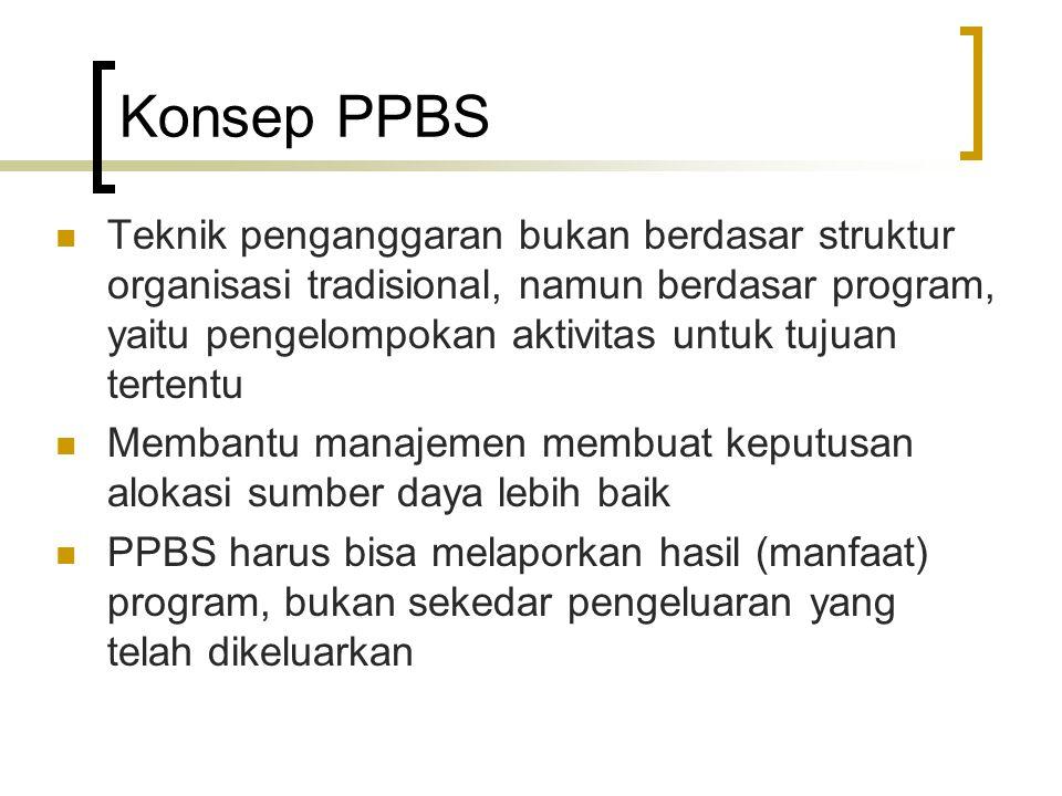 Konsep PPBS (cont'd) Harus bisa mengidentifikasi : Struktur Program Kerangka untuk mengidentifikasikan keterkaitan antara sumber daya yang dimiliki dengan aktivitas yang ada untuk mencapai tujuan Analisa Program Analisa cost dan benefit dari masing- masing program