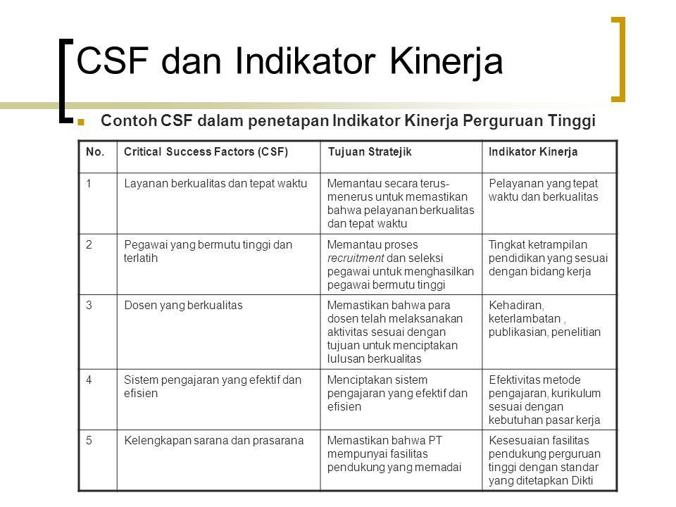 CSF dan Indikator Kinerja Contoh CSF dalam penetapan Indikator Kinerja Perguruan Tinggi No.Critical Success Factors (CSF)Tujuan StratejikIndikator Kin