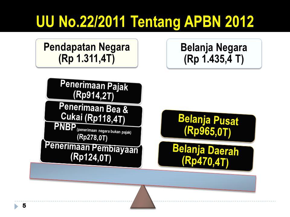 APBN TAHUN 2012 6 BELANJA NEGARA Rp1.435,4 T BELANJA PUSAT Rp965,0T Membangun Infrastruktur Pendorong Pertumbuhan Ekonomi (Rp123,4T) u/ Perhubungan, Pemukiman, Irigasi, Energi & Lainnya Meringankan Beban dan Menyejahterakan Rakyat (Rp688,4T) untuk : 1.