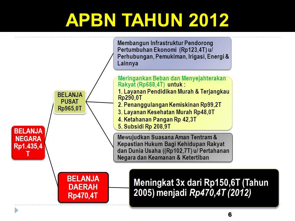 APBN TAHUN 2012 6 BELANJA NEGARA Rp1.435,4 T BELANJA PUSAT Rp965,0T Membangun Infrastruktur Pendorong Pertumbuhan Ekonomi (Rp123,4T) u/ Perhubungan, P