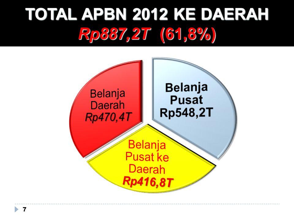 7 TOTAL APBN 2012 KE DAERAH Rp887,2T (61,8%)