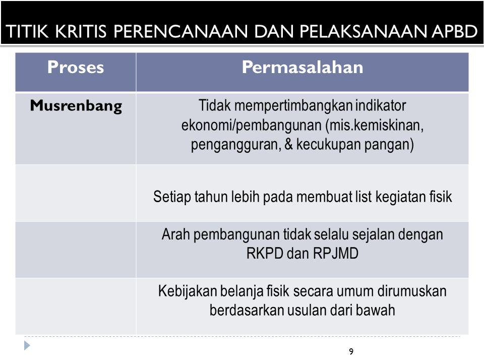 10 ProsesPermasalahan Proses Alokasi Anggaran Sekitar 53,88% merupakan biaya birokrat (belanja personil, barang dan jasa, serta SPPD).
