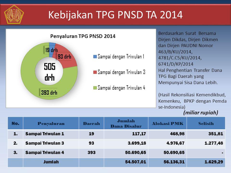 Kebijakan TPG PNSD TA 2014 Berdasarkan Surat Bersama Dirjen Dikdas, Dirjen Dikmen dan Dirjen PAUDNI Nomor 463/B/KU/2014, 4781/C.C5/KU/2014, 6741/D/KP/