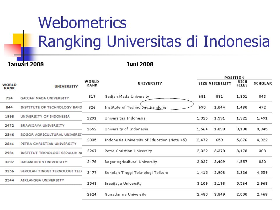 Webometrics Rangking Universitas di Indonesia Januari 2008Juni 2008