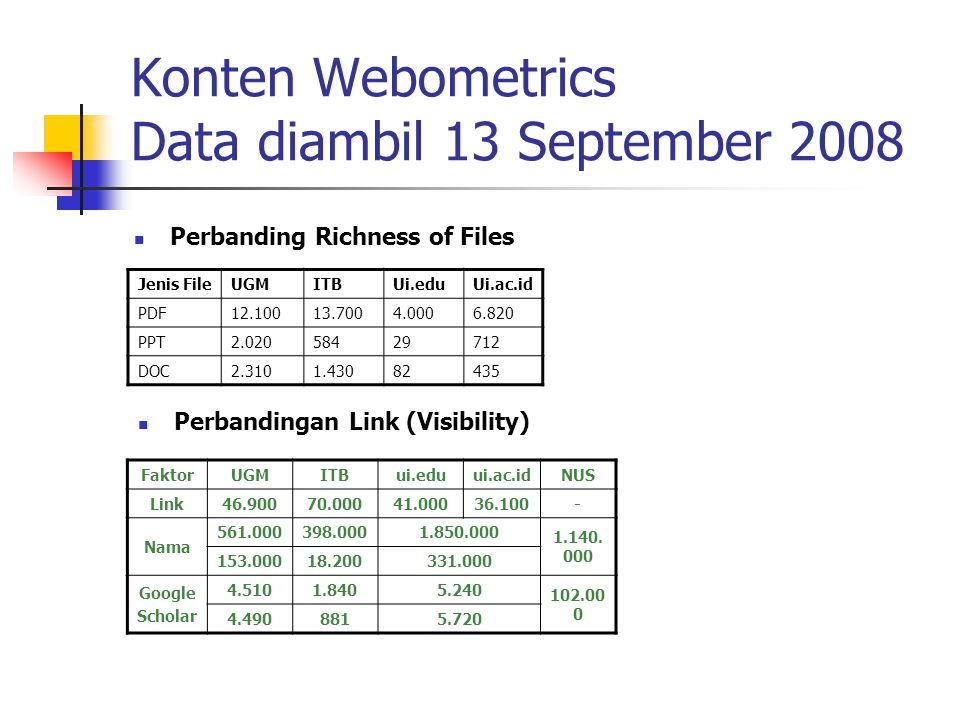 Konten Webometrics Data diambil 13 September 2008 Perbanding Richness of Files Jenis FileUGMITBUi.eduUi.ac.id PDF12.10013.7004.0006.820 PPT2.02058429712 DOC2.3101.43082435 Perbandingan Link (Visibility) FaktorUGMITBui.eduui.ac.idNUS Link46.90070.00041.00036.100- Nama 561.000398.0001.850.000 1.140.