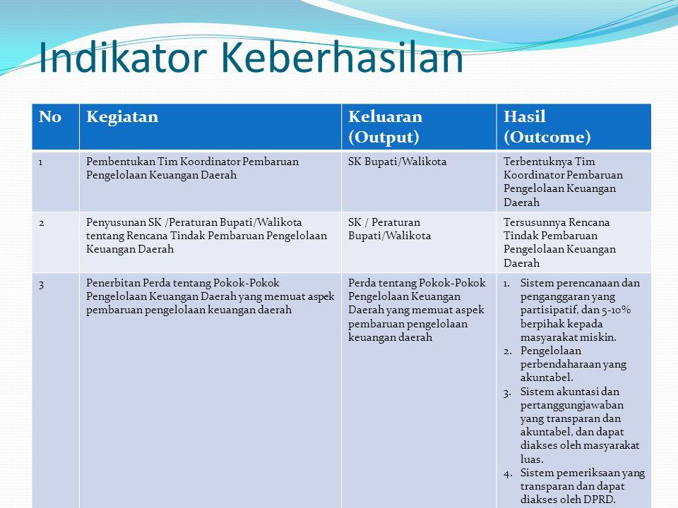 Indikator Keberhasilan NoKegiatanKeluaran (Output) Hasil (Outcome) 1Pembentukan Tim Koordinator Pembaruan Pengelolaan Keuangan Daerah SK Bupati/Waliko