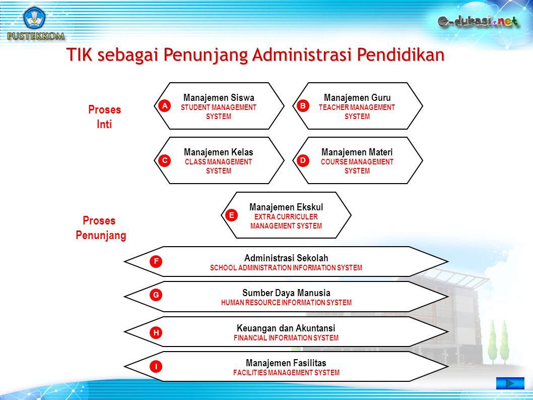 Keuangan dan Akuntansi FINANCIAL INFORMATION SYSTEM Sumber Daya Manusia HUMAN RESOURCE INFORMATION SYSTEM Administrasi Sekolah SCHOOL ADMINISTRATION I