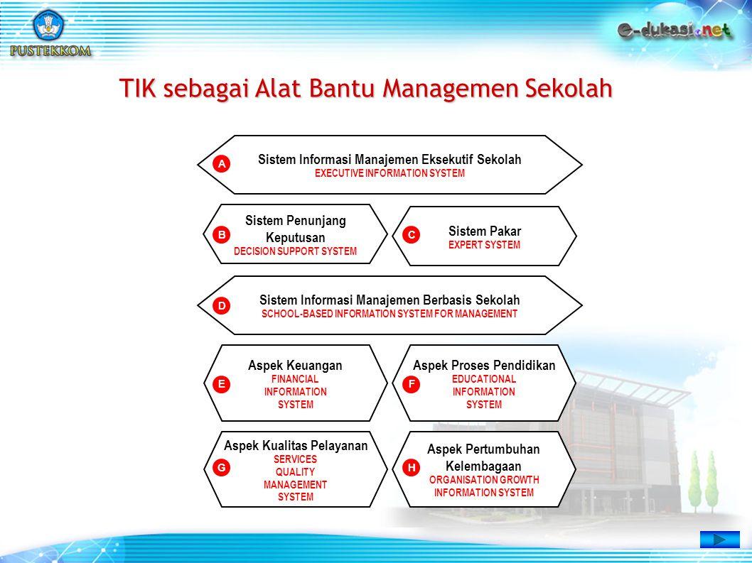 Aspek Kualitas Pelayanan SERVICES QUALITY MANAGEMENT SYSTEM Aspek Pertumbuhan Kelembagaan ORGANISATION GROWTH INFORMATION SYSTEM Aspek Keuangan FINANC