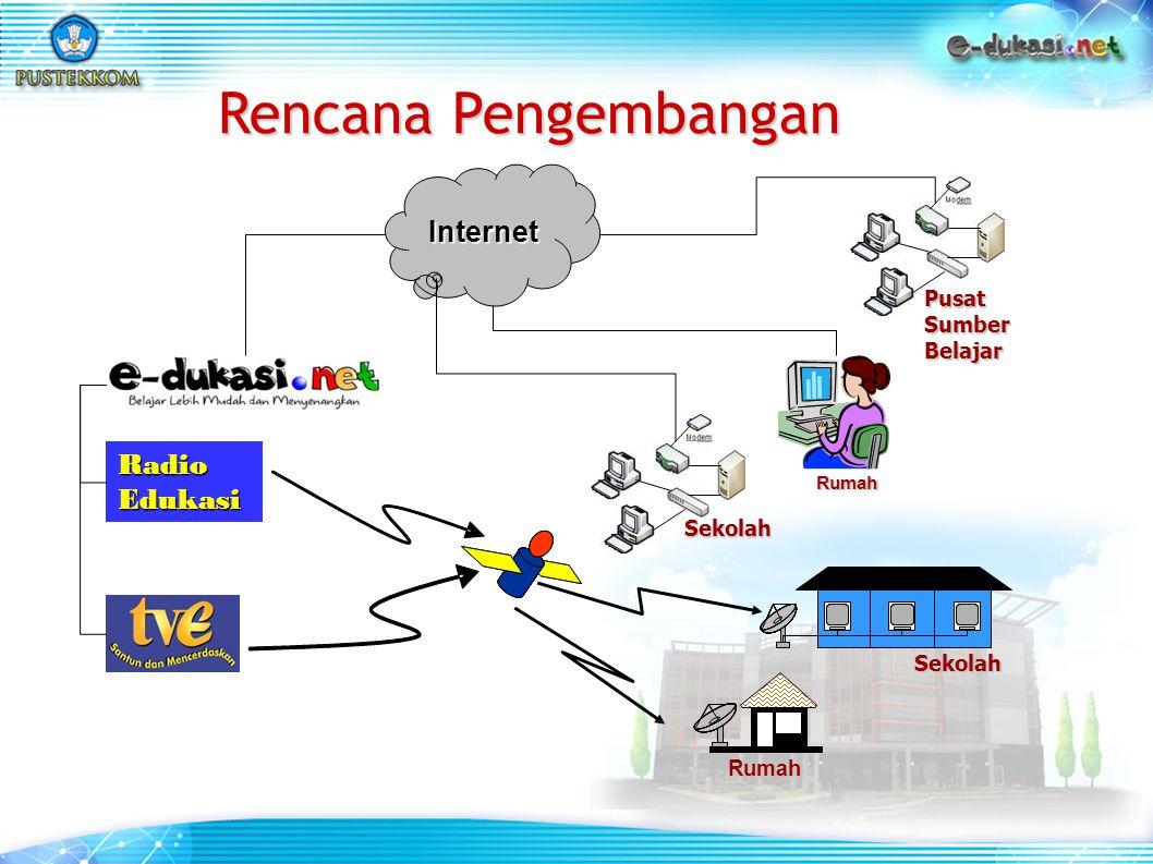 Internet Rumah Sekolah Sekolah Rumah Radio Edukasi Pusat Sumber Belajar Rencana Pengembangan
