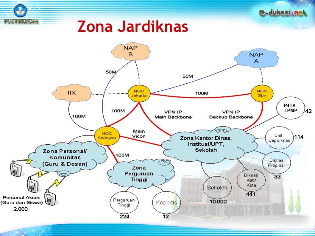 Zona Jardiknas